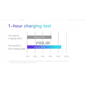 Baseus Original 60W USB Type C To USB Type C Cable USB-C Fast Charger Cord PD Type-c Cable For Samsung Xiaomi Redmi Note 10 8 Pro Macbook